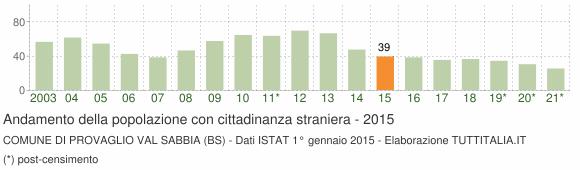 Grafico andamento popolazione stranieri Comune di Provaglio Val Sabbia (BS)