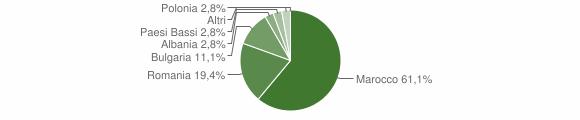 Grafico cittadinanza stranieri - Provaglio Val Sabbia 2018