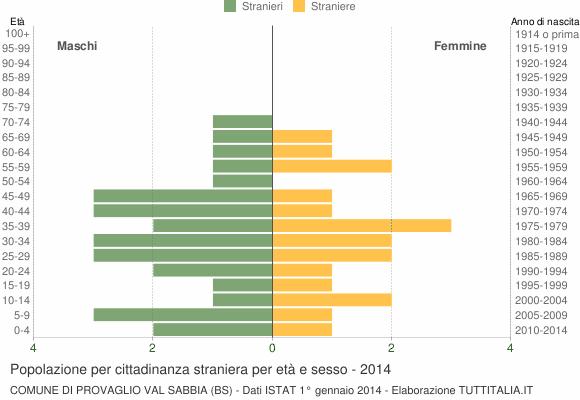 Grafico cittadini stranieri - Provaglio Val Sabbia 2014