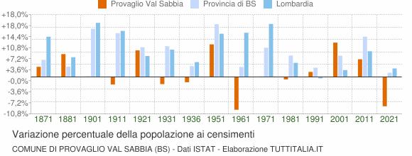 Grafico variazione percentuale della popolazione Comune di Provaglio Val Sabbia (BS)