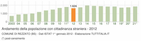Grafico andamento popolazione stranieri Comune di Rezzato (BS)