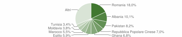 Grafico cittadinanza stranieri - Rezzato 2009