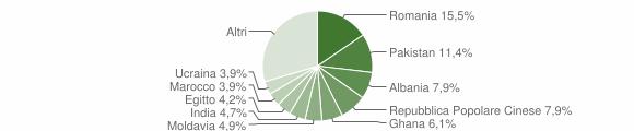 Grafico cittadinanza stranieri - Rezzato 2012