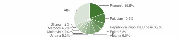 Grafico cittadinanza stranieri - Rezzato 2019