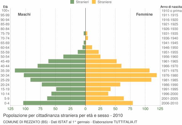 Grafico cittadini stranieri - Rezzato 2010