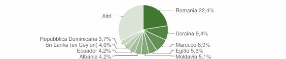 Grafico cittadinanza stranieri - Sovico 2019