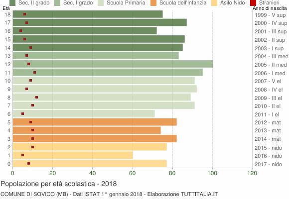 Grafico Popolazione in età scolastica - Sovico 2018