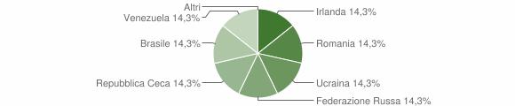 Grafico cittadinanza stranieri - Torre di Santa Maria 2018