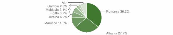 Grafico cittadinanza stranieri - Carbonara al Ticino 2019