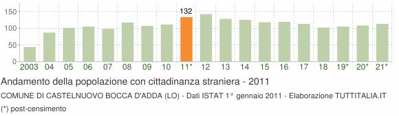 Grafico andamento popolazione stranieri Comune di Castelnuovo Bocca d'Adda (LO)