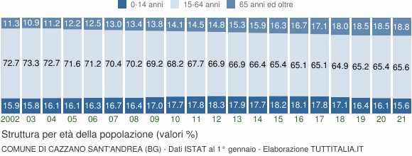 Grafico struttura della popolazione Comune di Cazzano Sant'Andrea (BG)