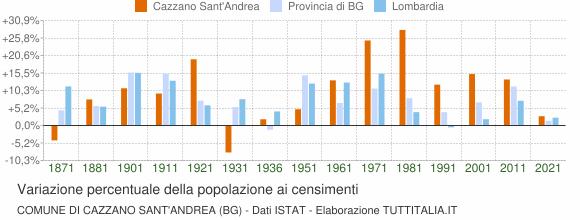 Grafico variazione percentuale della popolazione Comune di Cazzano Sant'Andrea (BG)