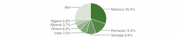 Grafico cittadinanza stranieri - Chignolo d'Isola 2019