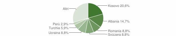 Grafico cittadinanza stranieri - Claino con Osteno 2018