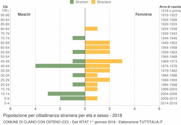 Grafico cittadini stranieri - Claino con Osteno 2018