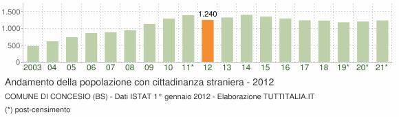Grafico andamento popolazione stranieri Comune di Concesio (BS)