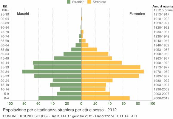 Grafico cittadini stranieri - Concesio 2012