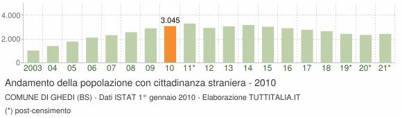 Grafico andamento popolazione stranieri Comune di Ghedi (BS)