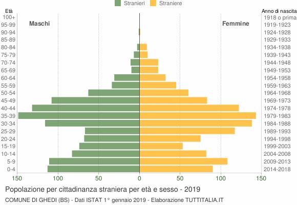 Grafico cittadini stranieri - Ghedi 2019