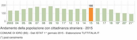Grafico andamento popolazione stranieri Comune di Idro (BS)