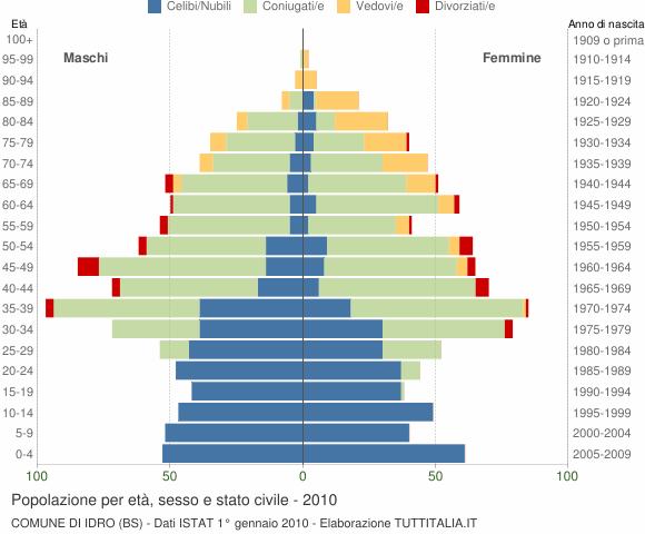 Grafico Popolazione per età, sesso e stato civile Comune di Idro (BS)