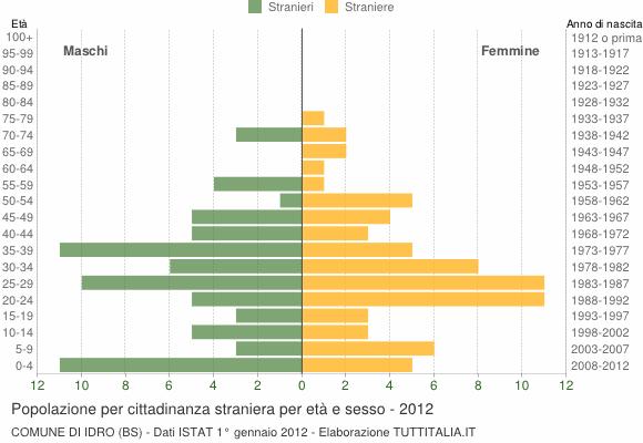Grafico cittadini stranieri - Idro 2012