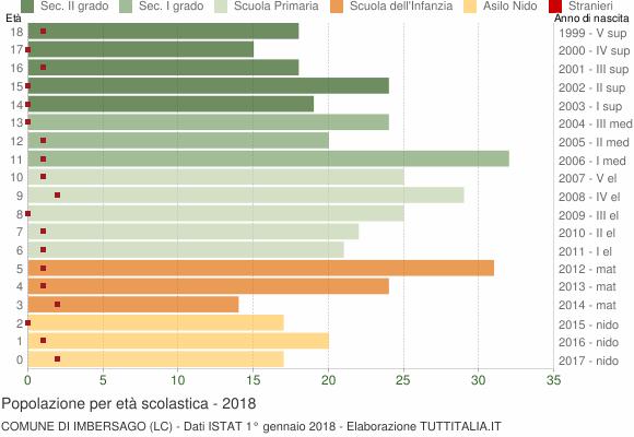 Grafico Popolazione in età scolastica - Imbersago 2018