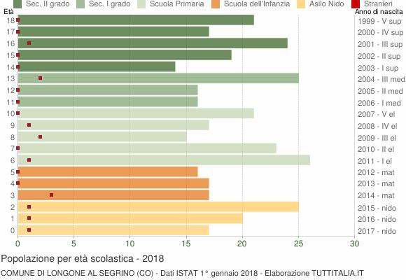 Grafico Popolazione in età scolastica - Longone al Segrino 2018