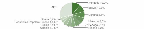 Grafico cittadinanza stranieri - Ponteranica 2019