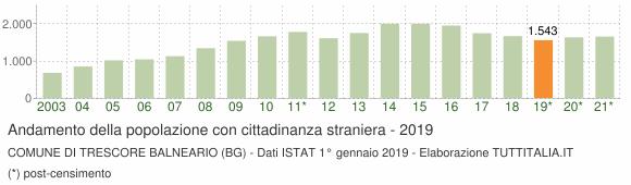 Grafico andamento popolazione stranieri Comune di Trescore Balneario (BG)