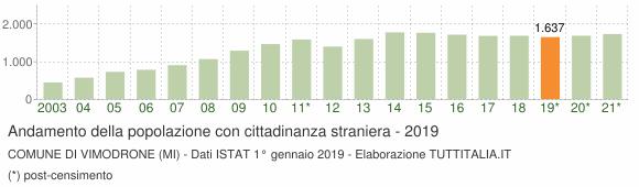 Grafico andamento popolazione stranieri Comune di Vimodrone (MI)