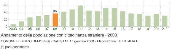 Grafico andamento popolazione stranieri Comune di Berzo Demo (BS)