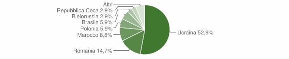 Grafico cittadinanza stranieri - Berzo Demo 2018