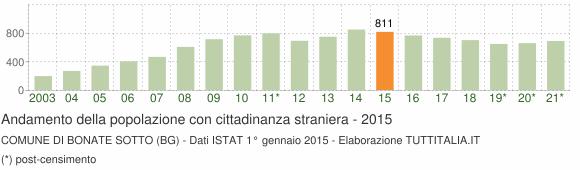 Grafico andamento popolazione stranieri Comune di Bonate Sotto (BG)