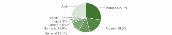 Grafico cittadinanza stranieri - Bonate Sotto 2015