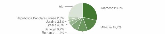 Grafico cittadinanza stranieri - Bonate Sotto 2019