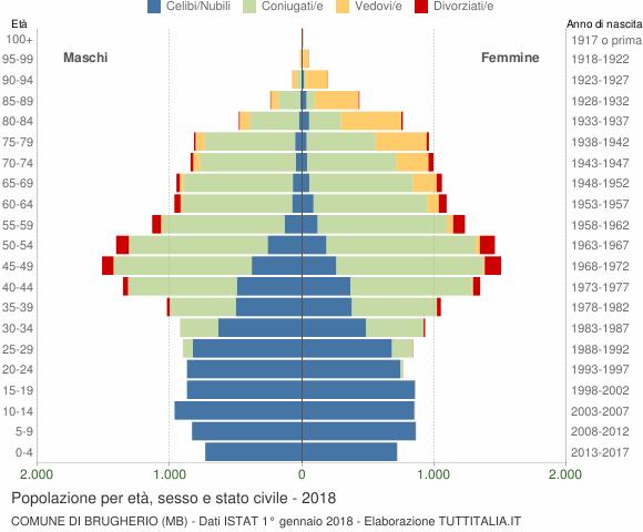 Grafico Popolazione per età, sesso e stato civile Comune di Brugherio (MB)
