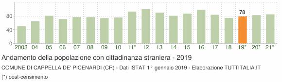 Grafico andamento popolazione stranieri Comune di Cappella de' Picenardi (CR)