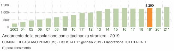 Grafico andamento popolazione stranieri Comune di Castano Primo (MI)