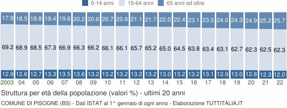 Grafico struttura della popolazione Comune di Pisogne (BS)