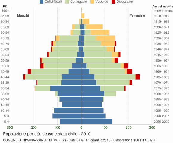 Grafico Popolazione per età, sesso e stato civile Comune di Rivanazzano Terme (PV)