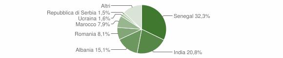 Grafico cittadinanza stranieri - Villongo 2019