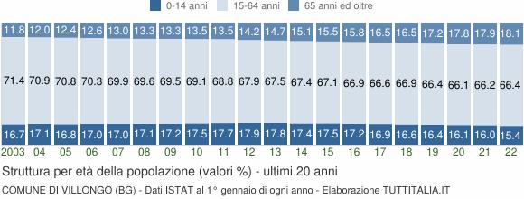 Grafico struttura della popolazione Comune di Villongo (BG)