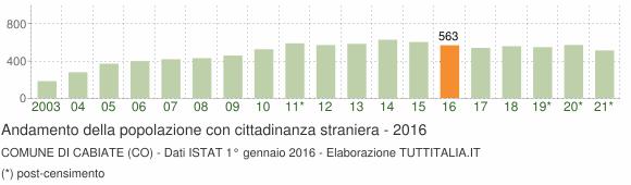 Grafico andamento popolazione stranieri Comune di Cabiate (CO)
