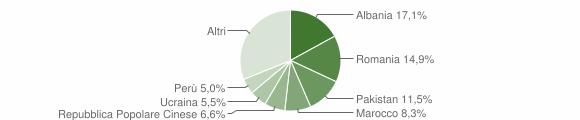 Grafico cittadinanza stranieri - Cabiate 2016