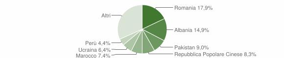 Grafico cittadinanza stranieri - Cabiate 2019