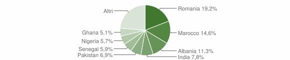 Grafico cittadinanza stranieri - Carpenedolo 2019
