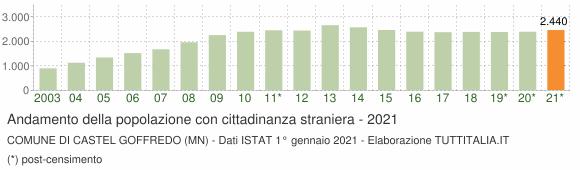 Grafico andamento popolazione stranieri Comune di Castel Goffredo (MN)