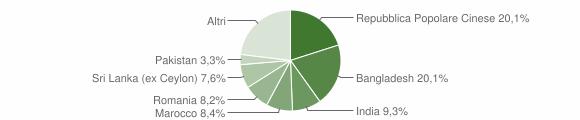 Grafico cittadinanza stranieri - Castel Goffredo 2019