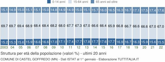 Grafico struttura della popolazione Comune di Castel Goffredo (MN)